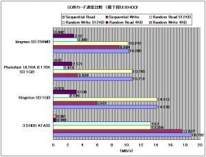 SDカード速度比較