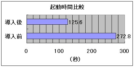 起動時間比較 導入前272.8 導入後125.6